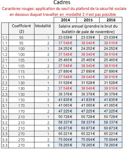 Minimum Salarial Cadres Cgt Akka